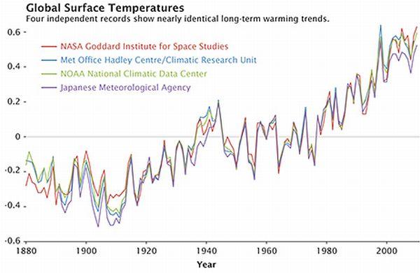Temperature globali andamento