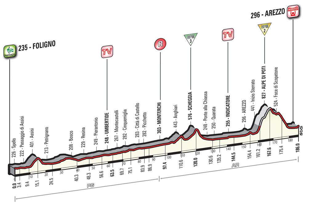 Arezzo Giro d'Italia 1