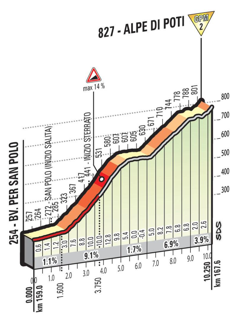Arezzo Giro d'Italia 3